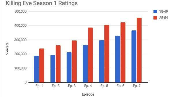 Killing Eve Ratings