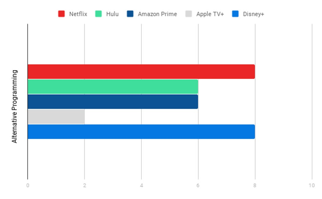 Alternative Programming Chart, Streaming Services