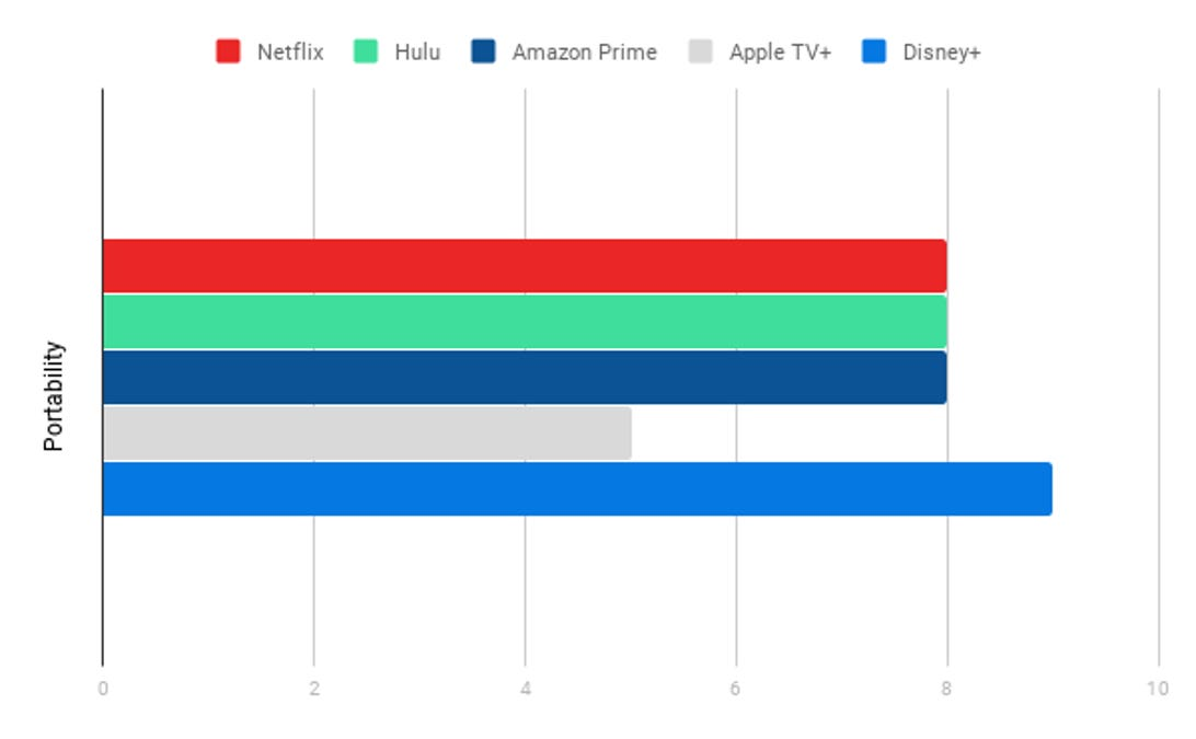 Portability Chart, Streaming Services