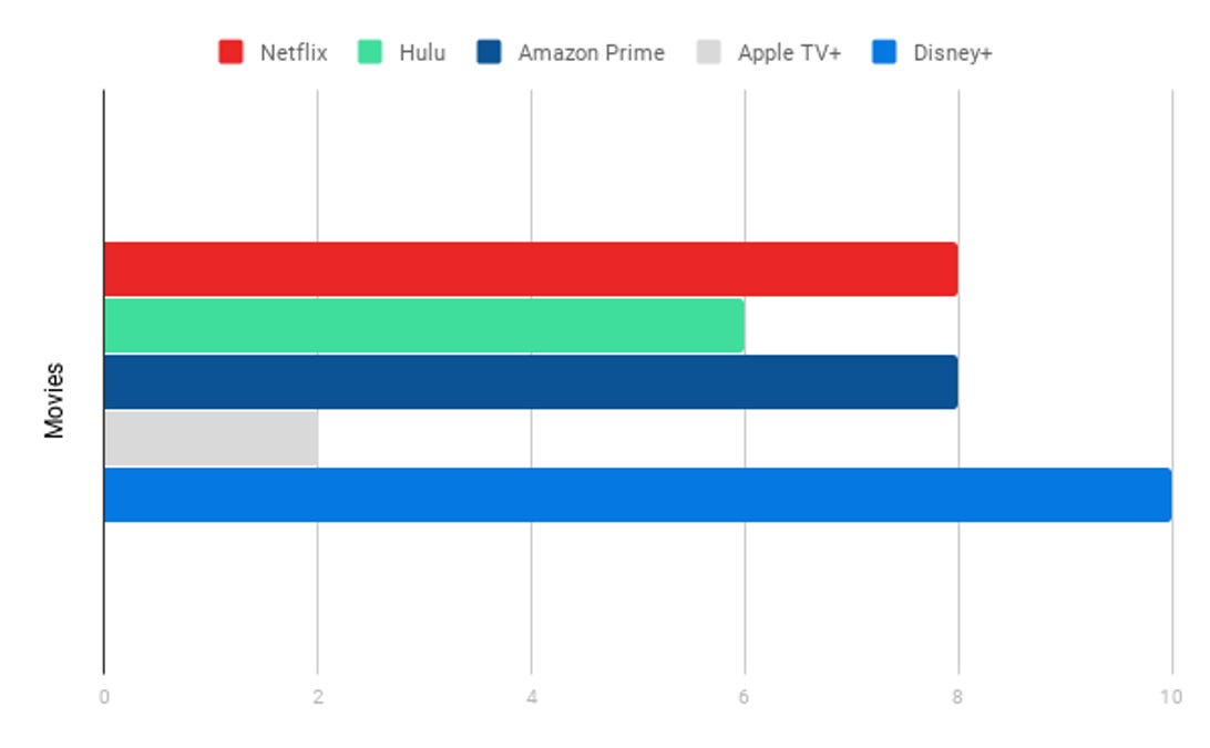 Movies Chart, Streaming Services