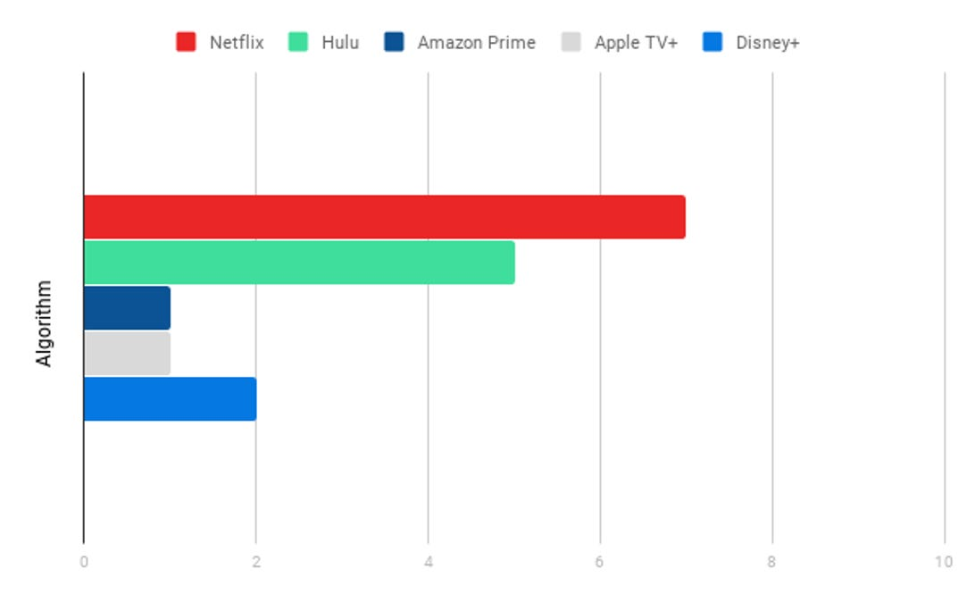 Algorithm Chart, Streaming Services