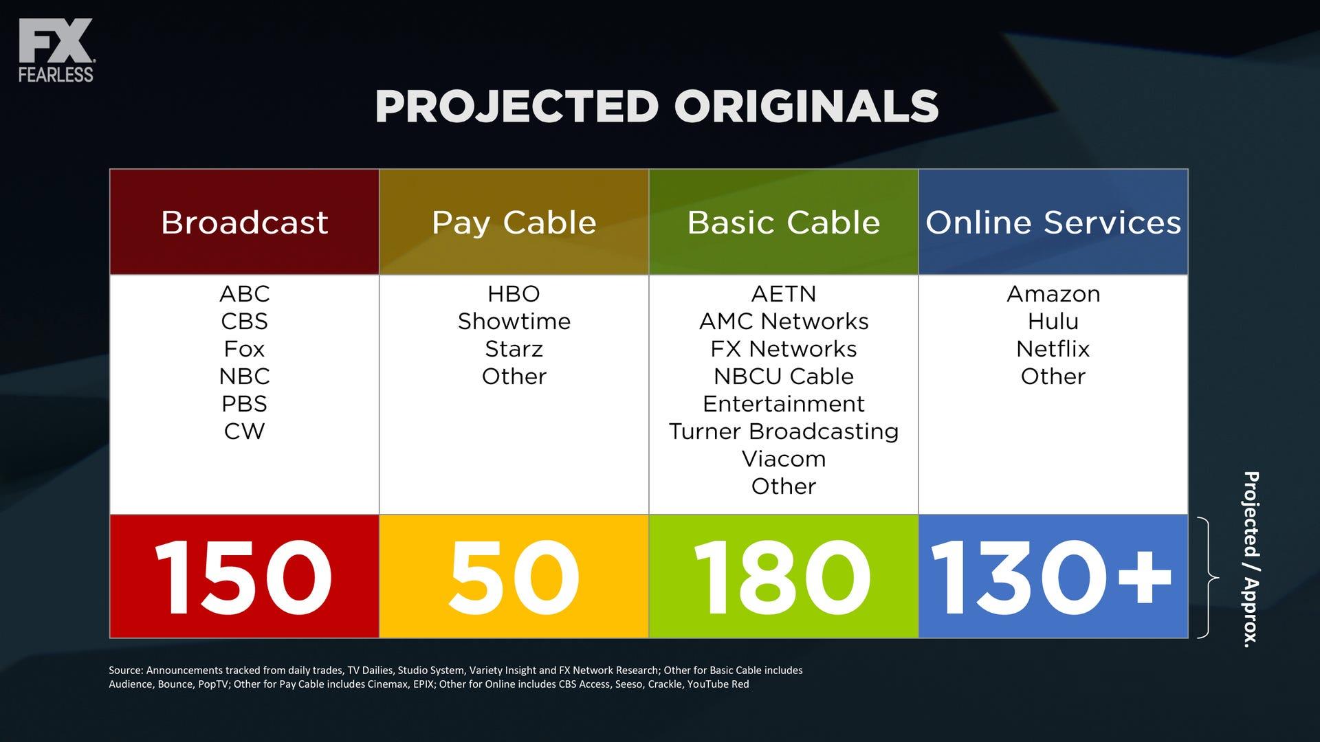 fx-projected-originals-chart-tca-2016.jpg