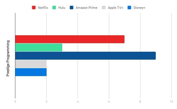 Prestige Programming Chart, Streaming Services