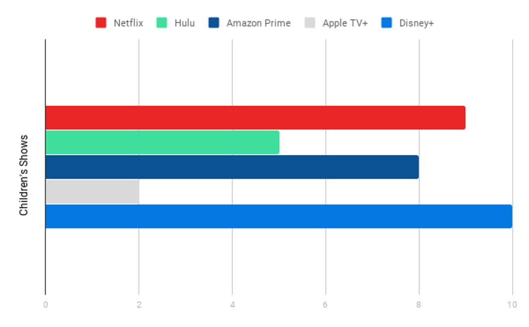 Children's Shows Chart, Streaming Services