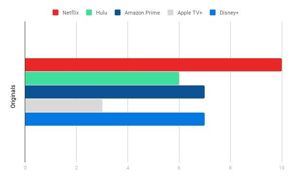 Originals Chart, Streaming Services