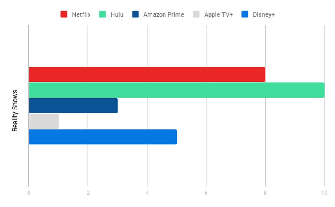 Reality Shows Chart, Streaming Services