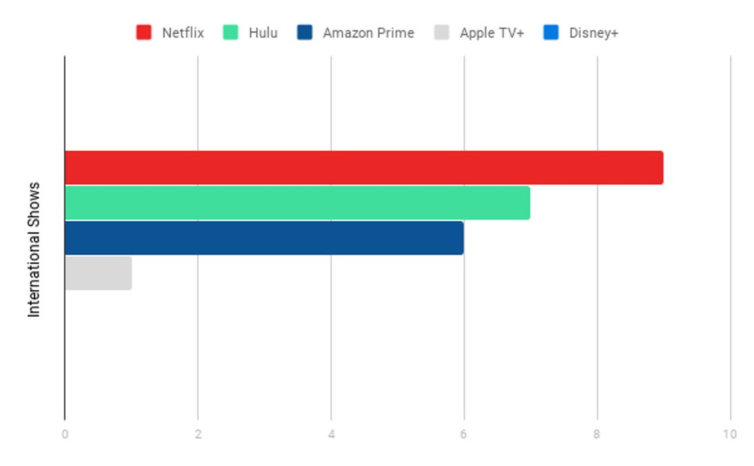 International Shows Chart, Streaming Services