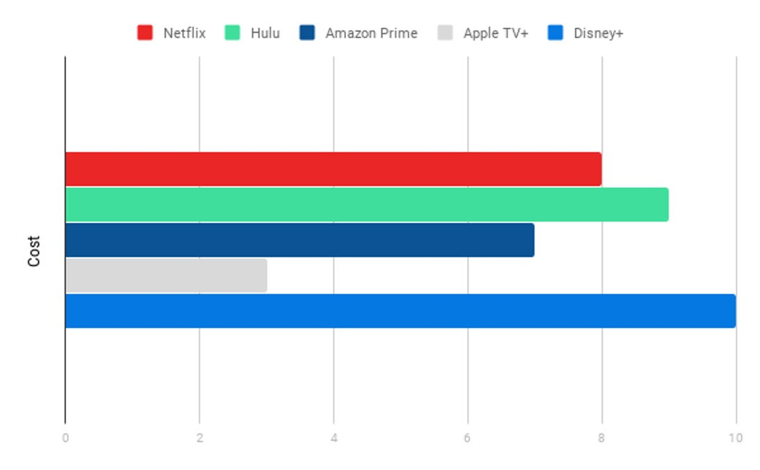 Cost Chart, Streaming Services
