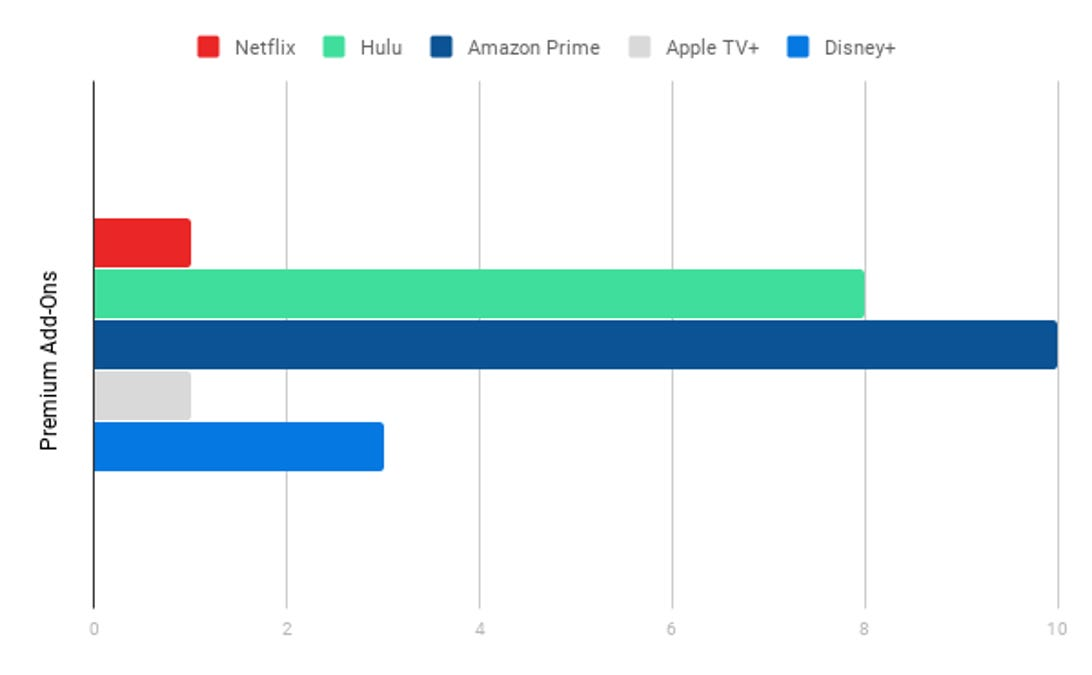 Premiums Add-Ons Chart, Streaming Services