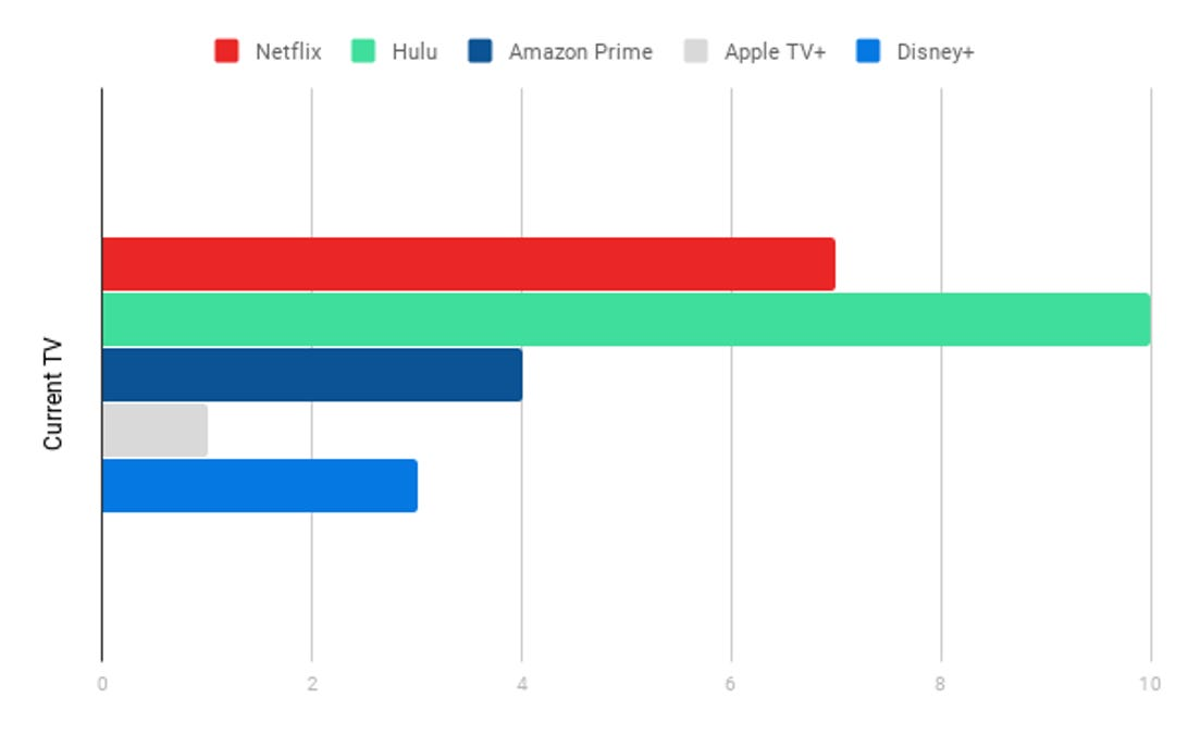 Current TV Shows Chart, Streaming Services